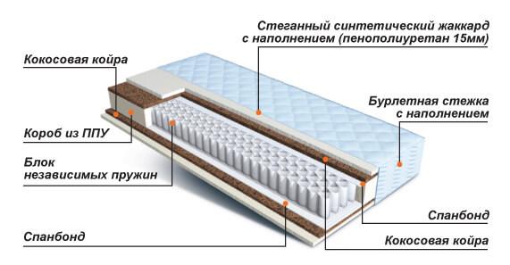 Матрас Орматек Плиана-Рол